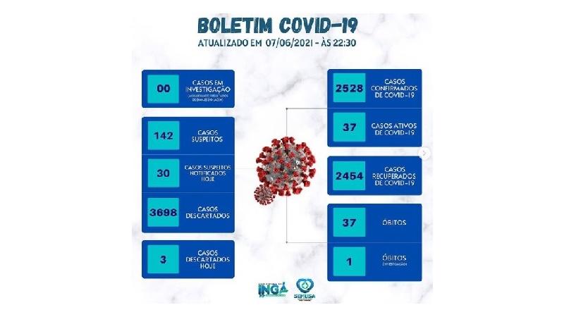 COVID-19: Número de casos ativos cai para 37 em Ingá. Secretaria Saúde alerta para importância do uso de máscara no dia